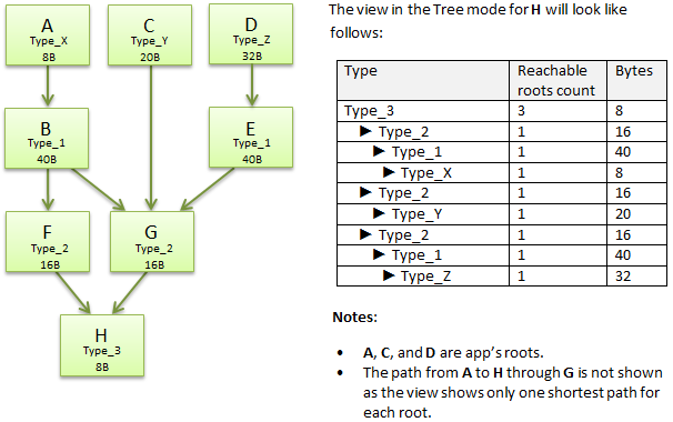 shortest_paths_to_roots_3