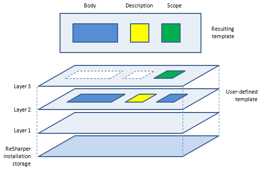 Simplified view of a user-defined template