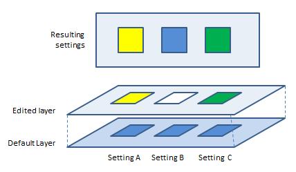 Editing a single setting layer