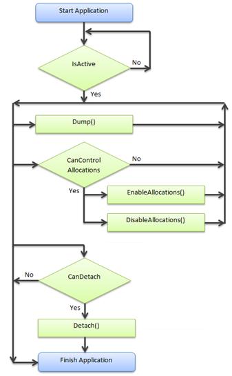 API state machine