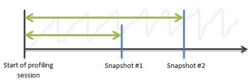 analyzing traffic 1