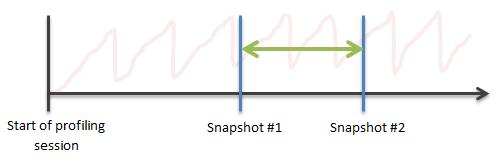 analyzing traffic 2