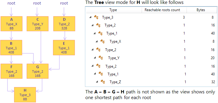 shortest paths to roots 3