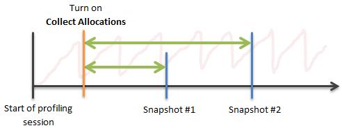 analyzing traffic 1 1