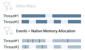 native allocations
