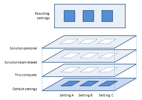 default and modified setting layers