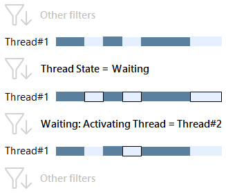 waiting activating thread 2