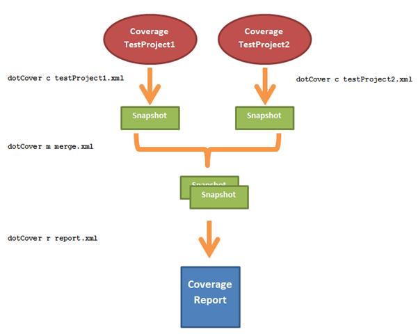 coverage multiple steps