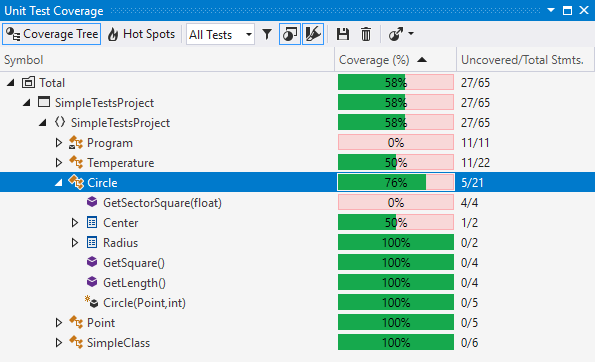 Coverage Tree view in the Unit Test Coverage window