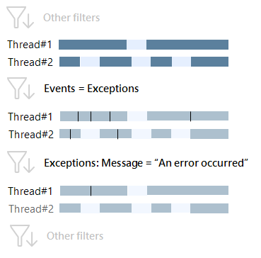 exceptions message 2
