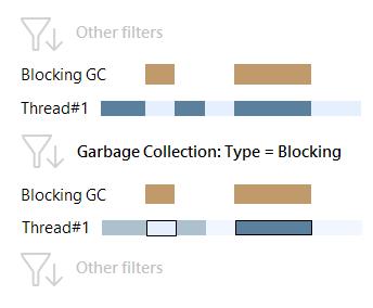 gc type blocking