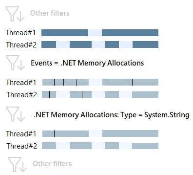 memory allocation type filter