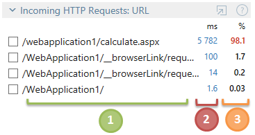 http requests url 1