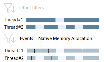 native allocations