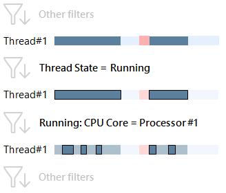 running cpu core 2