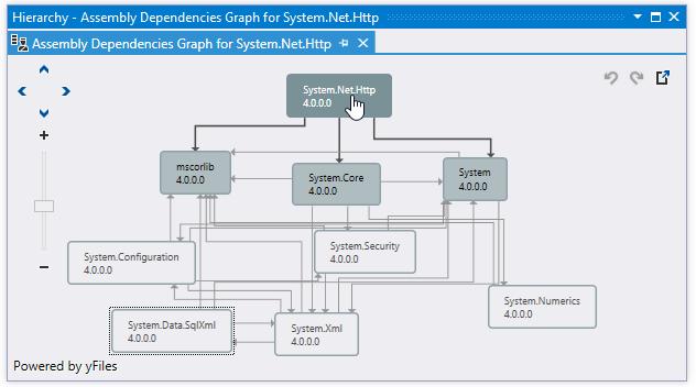 dotPeek: Assembly dependency diagram