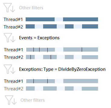 exceptions type 2