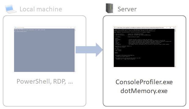 Profiling with console tool