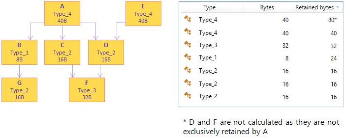 Instances view example