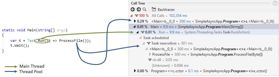 async calls task