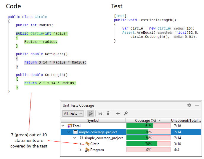 Introduction to code coverage. Unit tests coverage
