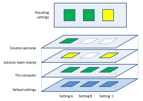 Applying and overriding ReSharper settings