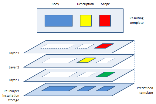 Simplified view of a predefined template