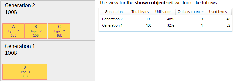 Group by Generations example