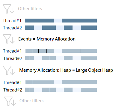 Memory allocation heap 2