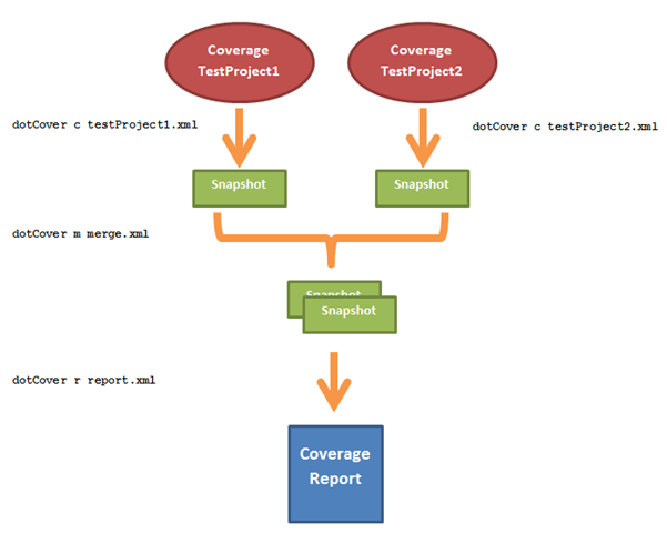 dotCover: Merging coverages snapshot into a single report