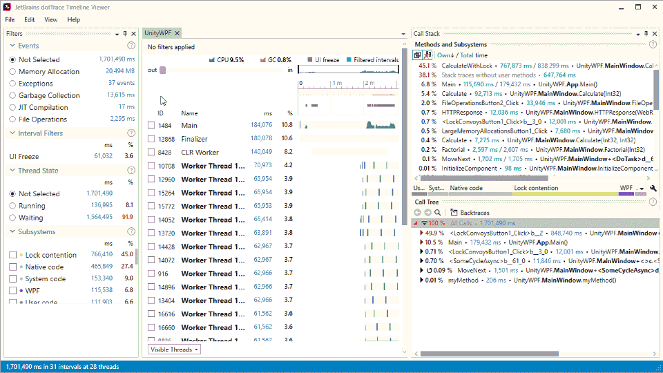 Find cpu usage