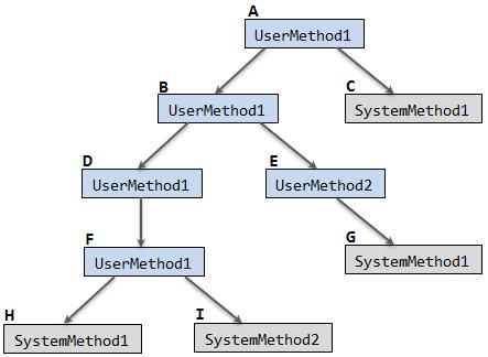 Folded recursive calls example