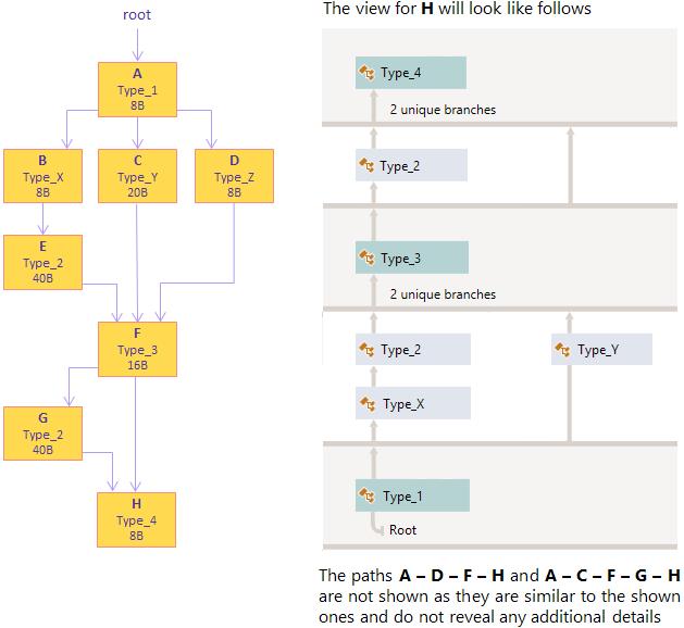 Key Retention Paths example