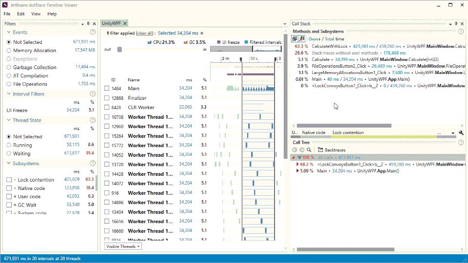 Slowest method call tree