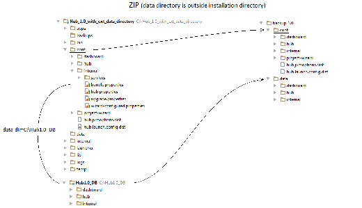 Hub_1_0_ZIP_with_ext_data_directory