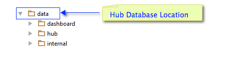 Structure of the Hub database directory