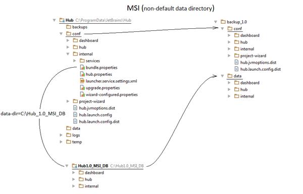 Hub 1 0 MSI with ext data directory thumbnail
