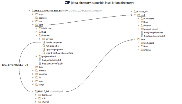 Hub 1 0 ZIP with ext data directory thumbnail