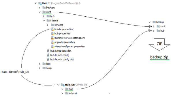 restore hub msi non default data folder