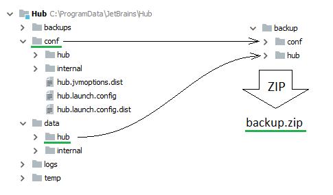 restore hub msi default data folder