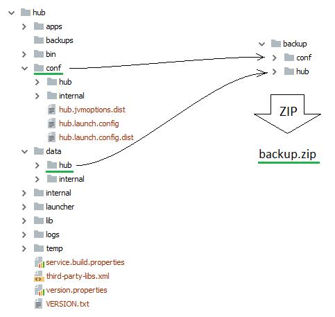 Restore hub zip default data folder