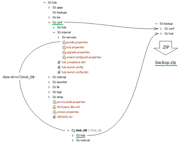 Restore hub zip non default data folder