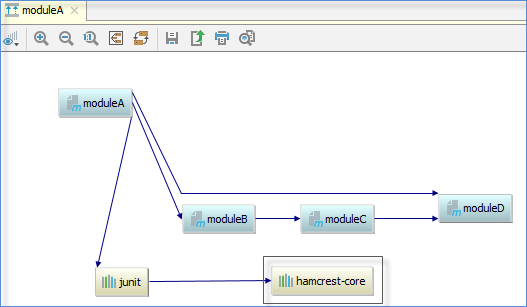 Maven help intellij idea in the diagram window intellij idea displays the sub project and all its dependencies including the transitive ones ccuart Choice Image