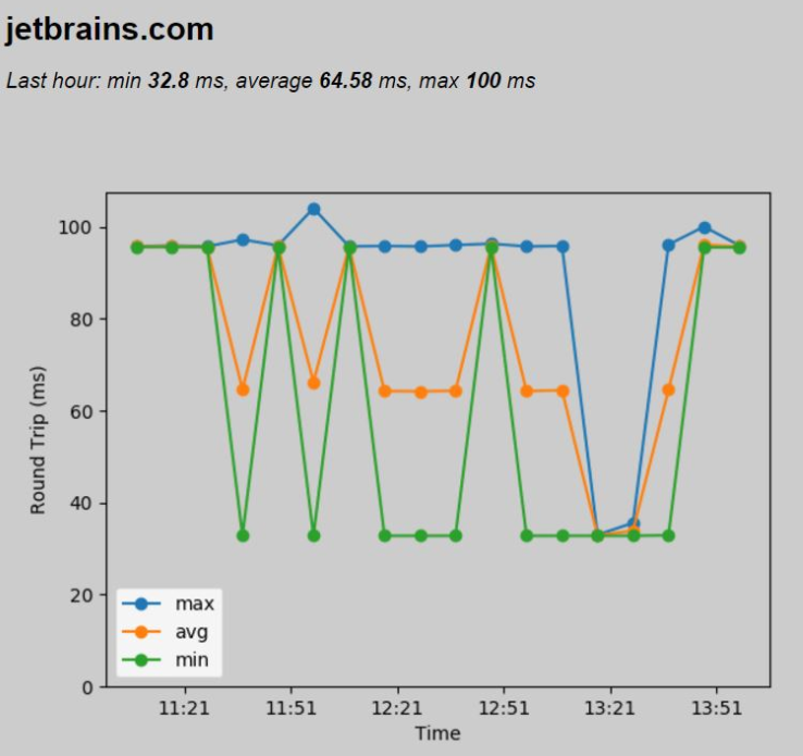 py raspberry pi ping time graph