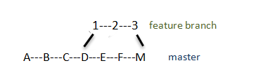 merge result diagram