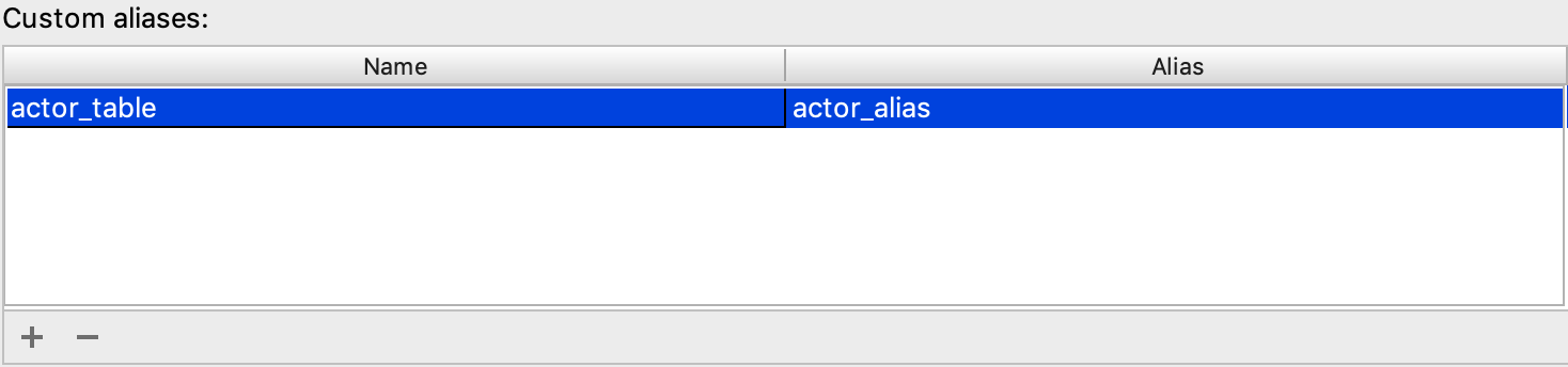 The Custom aliases table