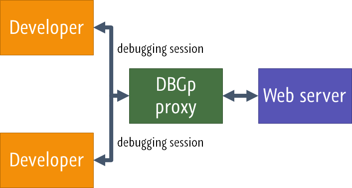 Multiuser Debugging via Xdebug Proxies - Help | PhpStorm