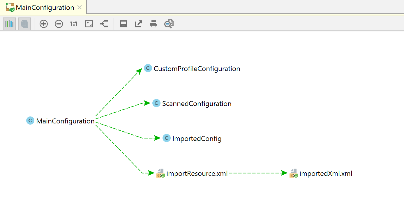 Spring Application Context Dependencies diagram
