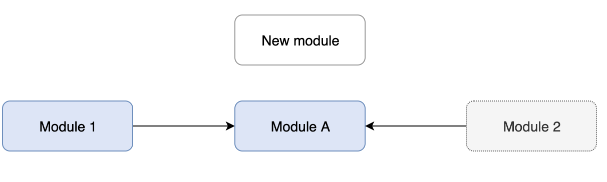 Adding new modules to the loaded module with no dependencies