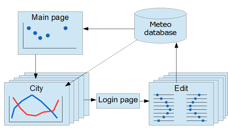 Key modules of the Flask Web application